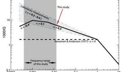 Frequency dependence of seismic attenuation