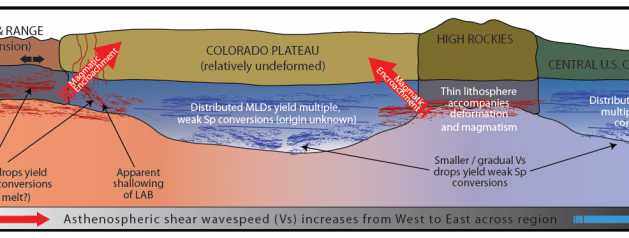 Lithospheric Structure of the Western United States