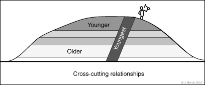 cross dating definition Cross-aged receivable definition cross-aged receivable means all accounts receivable due from a customer if more than 50% of the aggregate amount of all accounts.