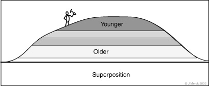 Principle of superposition relative dating geology