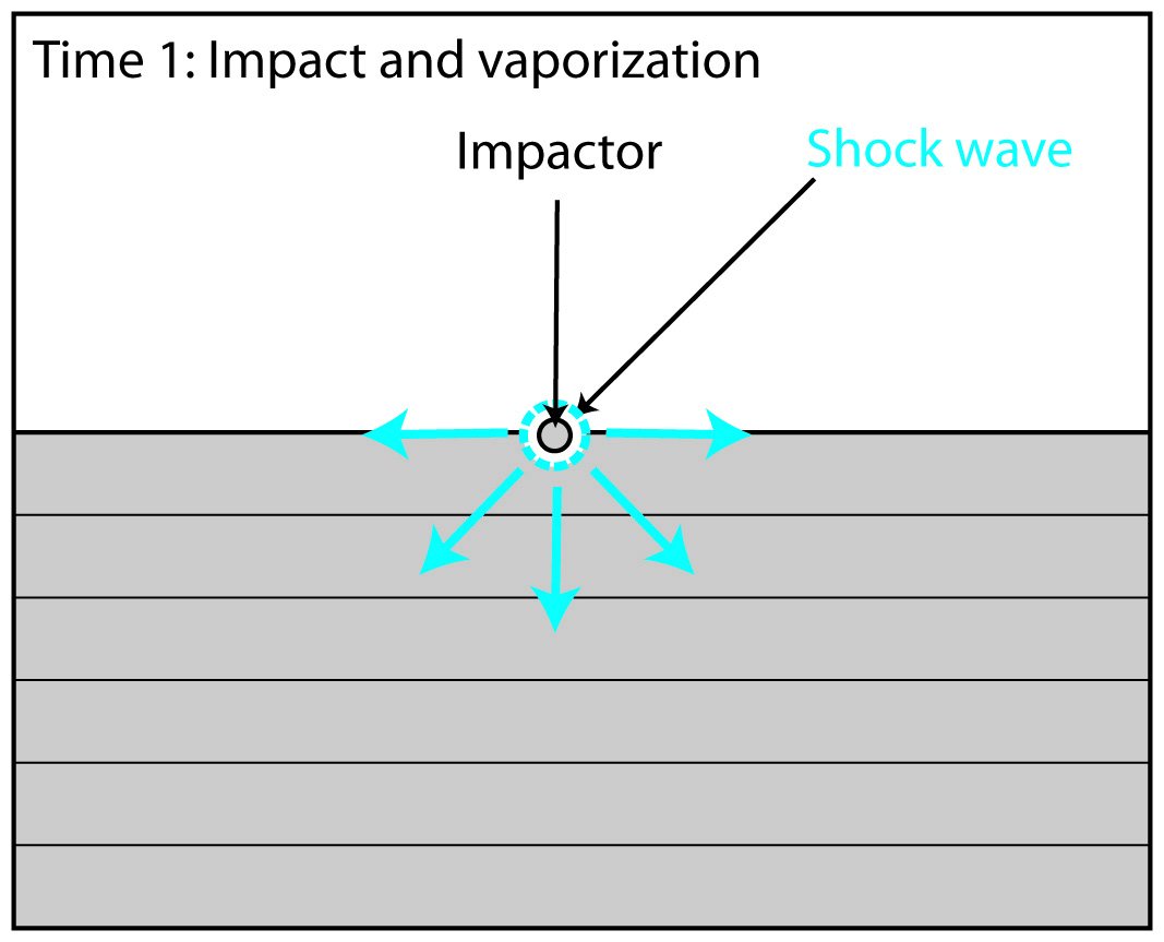 Geol212 Planetary Geology The Free Body Diagrams For Shock Wave Would Look Likethese Contact And Compression When Impactor Touches Surface Waves With Pressures Up To 100 Gpa Gigapascals Are Generated