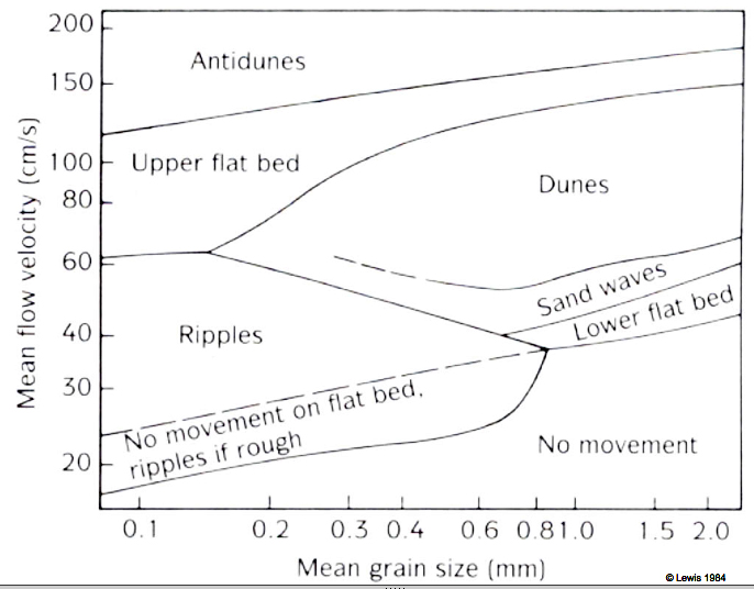 Geol342 sedimentation and stratigraphy recall what the hjulstrom diagram says about the relationship between clast size entrainment and deposition thus at higher fr we begin to see the ccuart Images