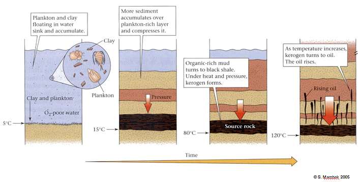 Oil Natural Gas Window Temperature Conditions