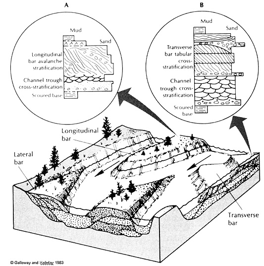 GEOL342 - Sedimentation and Stratigraphy