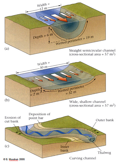 note: friction occurs at boundaries of channel, causing boundary water to  move slower  thus overall velocity maybe effected by cross sectional shape  of